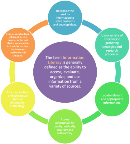 Diagram of information skills
